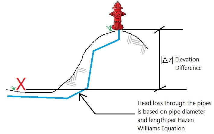 Hydrant Flow Test | loudounwater org